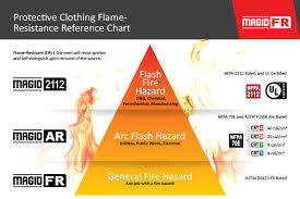 Arc Flash Cal Rating Chart 61 Hand Picked Arc Flash Rating Chart