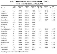 Marc Releases 2013 Across Breed Epd Tables Beef Magazine