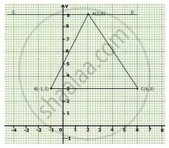 Graph Paper Draw Solution For Plot The Points A 2 9 B 1 3 And C 6 3 On Graph