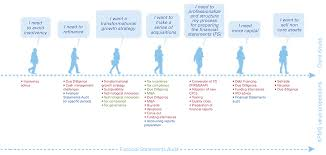 Kpmg Organizational Structure Chart It Services Kpmg It Services