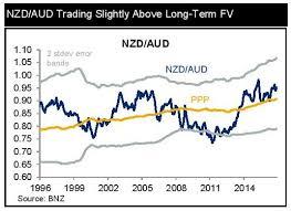 Aud Vs Nzd Chart Bnz New Zealand Dollar Exchange Rates Forecast Vs Pound Us