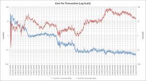 The Future Of Bitcoin Transaction Fees