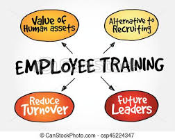 Training Strategy Employee Training Strategy Mind Map Business Concept