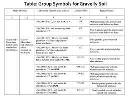 Unified Soil Classification System Symbol Chart Ppt Soil Mechanics I Powerpoint Presentation Free