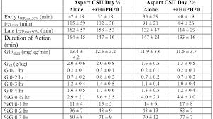 31 Unbiased Insulin Sliding Scale Formula