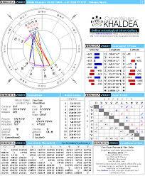 Picasso Natal Chart Pablo Picasso Natal Horoscope Cyberworld Khaldea