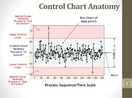 Control Chart Out Of Control 5 Spc Control Charts