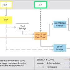 Heat Pump Usable Sources Temperature Comparison During