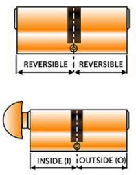 Euro Cylinder Size Chart How To Measure A Euro Cylinder Lock Barrel Quickly And
