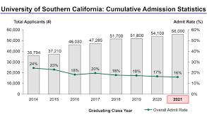 university of southern california acceptance rate and admission  university of southern california admission statistics