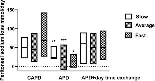 Comparison Of Sodium Removal In Peritoneal Dialysis Patients