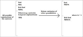 cosmological argument essay explain aquinas cosmological argument  kalam cosmological argument essay prompts essay for you kalam cosmological argument essay prompts image