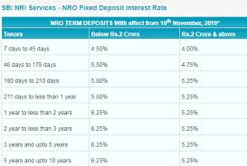 Sbi Fd Plan Chart Sbi Fd Interest Rates November 2019 Latest Updates Nre