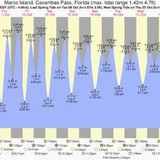 Hampton Harbor Tide Chart Elegant Tide Chart Richards Bay