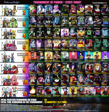 Dragon Ball Super Chart Tournament Of Power Statistics Charts Ken Xyro