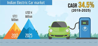 india electric car market to reach 707