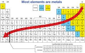 Metallic Character Table Periodic Table Physical Science