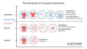 The Evolution Of Customer Service Metrics