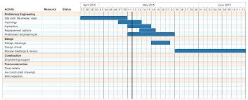 Example Of A Gantt Chart For A Research Proposal Sample Gantt Chart For Research Proposal Phd Ceolpub