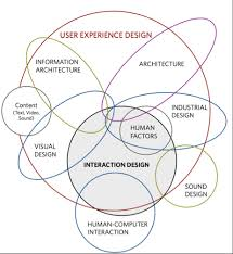 User Experience Venn Diagram Ux Oh The Things Youll Do On The Ga Blog
