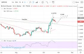 Gpd To Usd Chart Gbp Usd Week Ahead Forecast Uptrend Alive But Brexit Delay