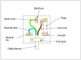3 wire stove plug wiring diagram starpowersolar us 3 wire stove plug wiring diagram 3 wire plug wiring diagram images gallery 3 prong range