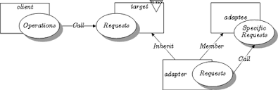 Adapter Pattern Delectable Adapter Pattern Wikipedia