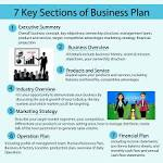 Segments of business plan