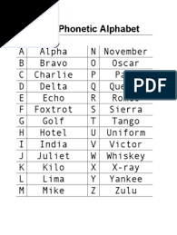 To ensure clearness during transmission and receiving of voice messages through radio gadgets and telephone signals. Military Alphabet Pdf