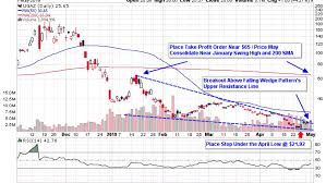 Natural Gas Etfs Break Out From Falling Wedge