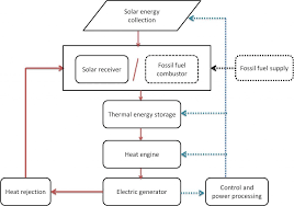 solar panel block diagram the wiring diagram solar power plant block diagram wiring diagram block diagram