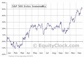 S P 500 Index Seasonal Chart Equity Clock