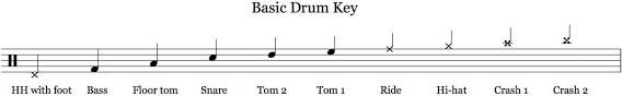 Some books will put this in the second space, but this simpler system makes it easier to. Drum Notation Guide Onlinedrummer Com