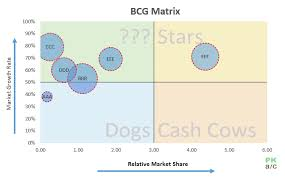 Excel Little Known Secrets How To Make Bcg Matrix In Excel