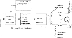 figure 7 depicts several renewable sources operating in conjunction with the electrolysis device to provide motive power for an automobile