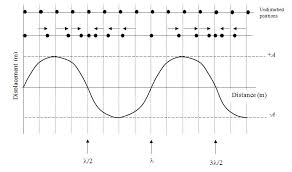 if we plot displacement on the y axis and distance on the x axis we get the same graph to what we had before the shape is a sine wave