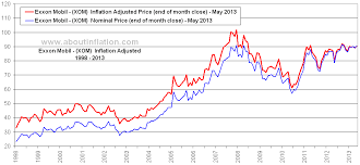 Exxon Mobil Inflation Adjusted Chart Xom About Inflation