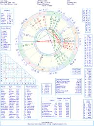 Lady Gaga Birth Chart Lady Gaga Natal Birth Chart From The Astrolreport A List