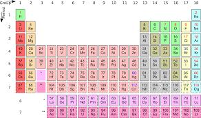 Study Sheet: Chemistry | RetroCraft