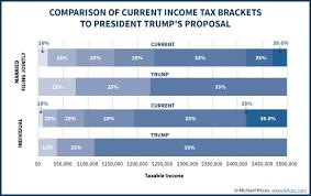 Understanding Trumps 2017 Income Tax Reform Proposals