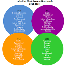 Buzz Words For Resumes And The Most Overused Resume Buzzword For 2013 Is Career