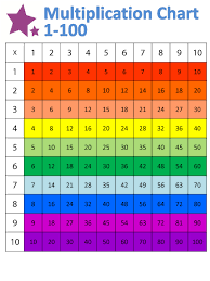 Times Table Chart Up To 10 63 Correct 100 Times Chart