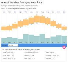 Paris Average Weather Temperatures France