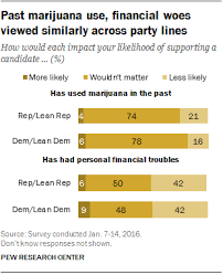 americans don t care if presidential candidates used marijuana pew parties