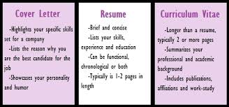 What's The Difference Between A Cover Letter And A Resume Resume And Inspiration Difference Between Cv And Resume