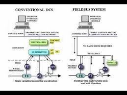 outstanding foundation fieldbus training tutorial youtube foundation fieldbus junction box at Foundation Fieldbus Wiring Diagram