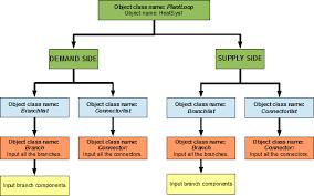 Heating Loop Heatsys1 Boiler Plant Application Guide