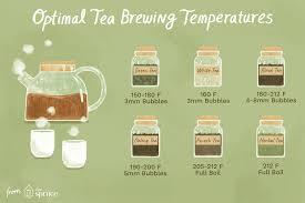 Herbal Tea Chart Tea Brewing Water Temperature Guide
