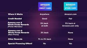 We did not find results for: Amazon Store Card Vs Amazon Credit Card Youtube