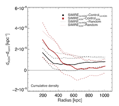 Average surface number density difference, in circles, of all mid-IR  sources (solid black line), and colour-selected obscured AGN (solid red  line) with